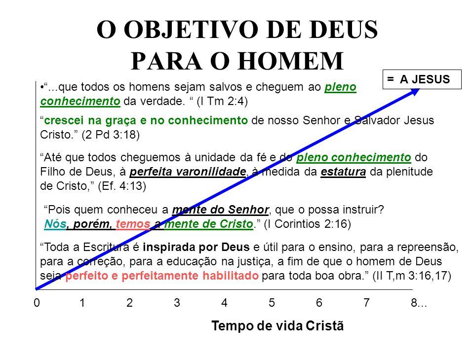 O OBJETIVO DE DEUS PARA O HOMEM 0 1234567...