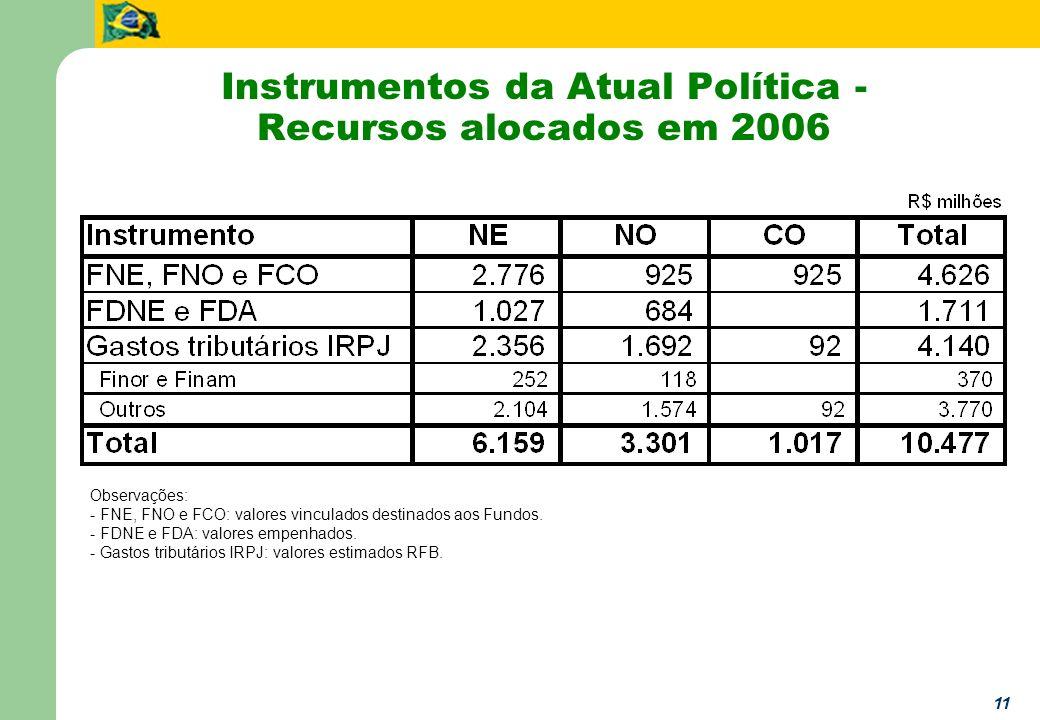 11 Instrumentos da Atual Política - Recursos alocados em 2006 Observações: - FNE, FNO e FCO: valores vinculados destinados aos Fundos. - FDNE e FDA: v