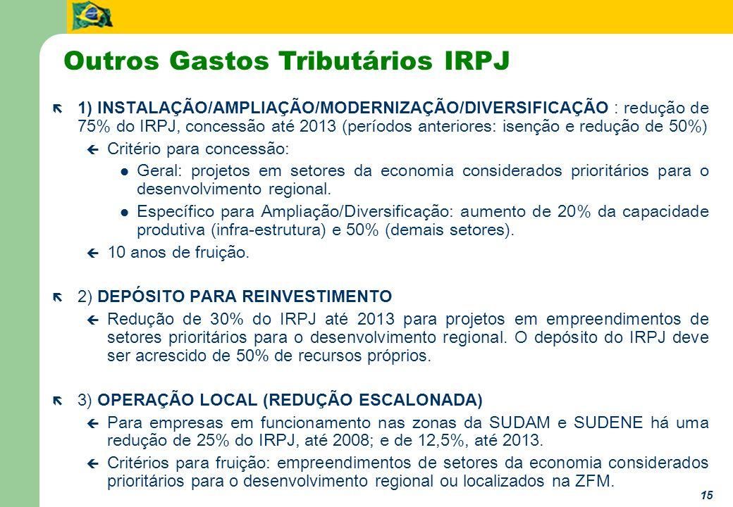 15 1) INSTALAÇÃO/AMPLIAÇÃO/MODERNIZAÇÃO/DIVERSIFICAÇÃO : redução de 75% do IRPJ, concessão até 2013 (períodos anteriores: isenção e redução de 50%) ç