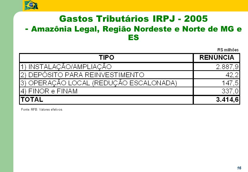 16 Gastos Tributários IRPJ - 2005 - Amazônia Legal, Região Nordeste e Norte de MG e ES Fonte: RFB. Valores efetivos.