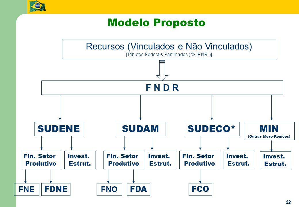 22 Modelo Proposto Recursos (Vinculados e Não Vinculados) [Tributos Federais Partilhados ( % IPI/IR )] SUDENESUDAMSUDECO*MIN (Outras Meso-Regiões) FDN