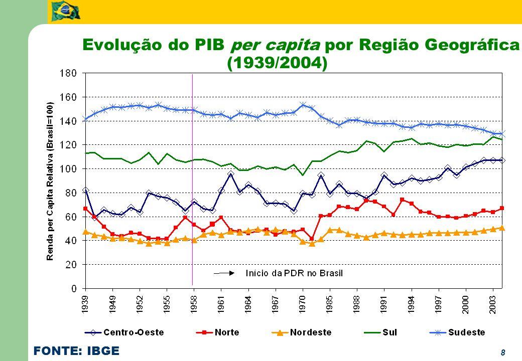 8 Evolução do PIB per capita por Região Geográfica (1939/2004) FONTE: IBGE