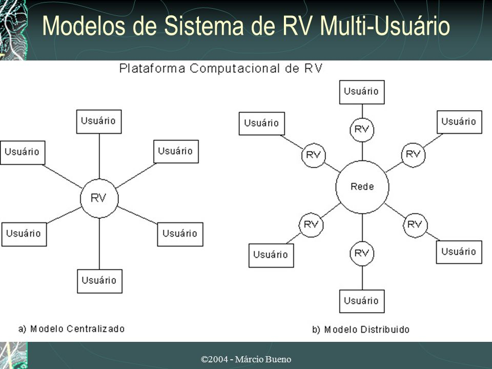 ©2004 - Márcio Bueno Realidade Virtual Distribuída (RVD) Técnicas utilizadas para reduzir o número de conexões e de mensagens na rede: técnicas de difusão, retransmissão por grupo, e dead-reckoning.