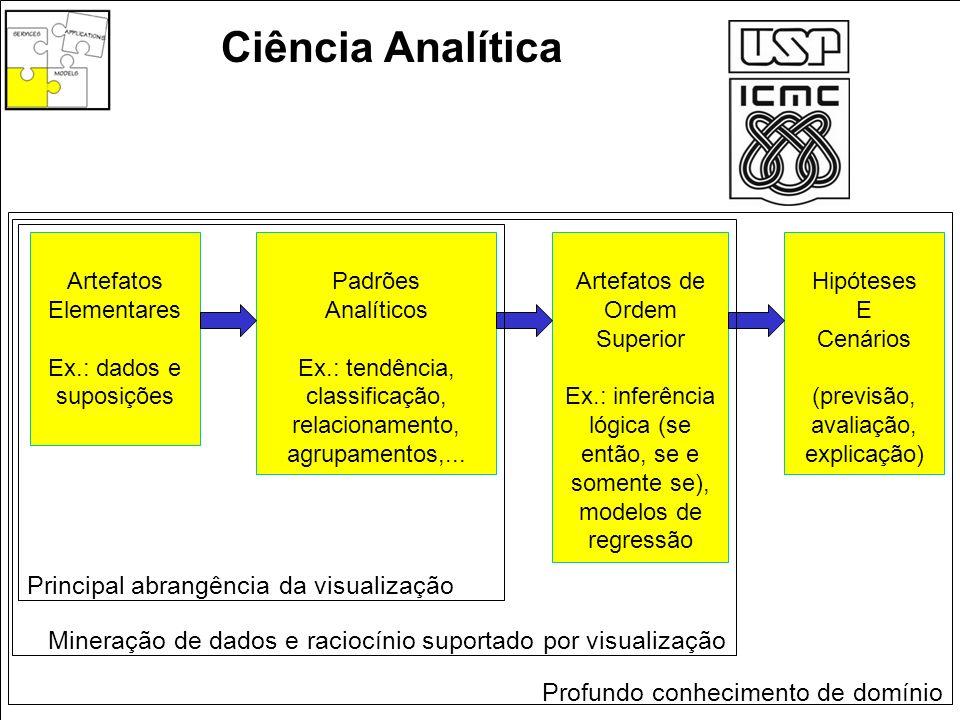 Ciência Analítica Artefatos Elementares Ex.: dados e suposições Padrões Analíticos Ex.: tendência, classificação, relacionamento, agrupamentos,... Art