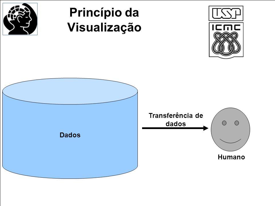 Princípio da Visualização Dados Humano Transferência de dados