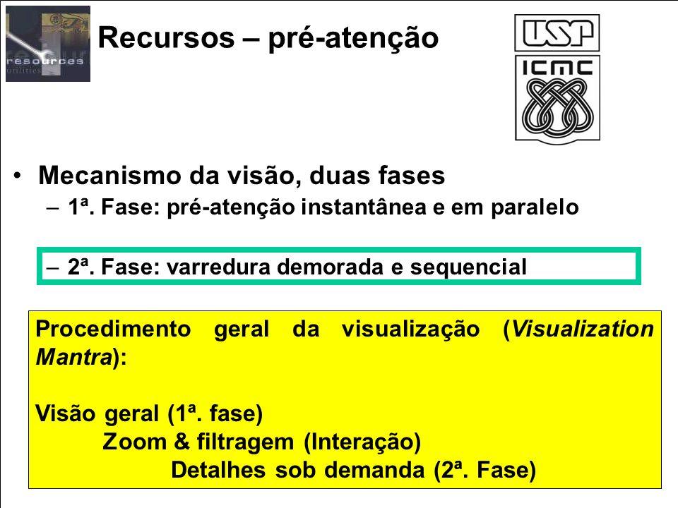 Recursos – pré-atenção Mecanismo da visão, duas fases –1ª. Fase: pré-atenção instantânea e em paralelo –2ª. Fase: varredura demorada e sequencial Proc