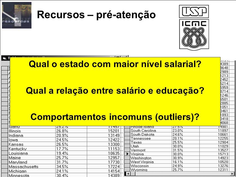 Recursos – pré-atenção Qual o estado com maior nível salarial? Qual a relação entre salário e educação? Comportamentos incomuns (outliers)?