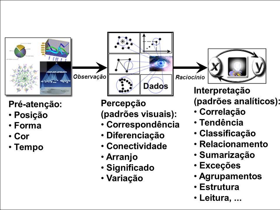 Pré-atenção: Posição Forma Cor Tempo Percepção (padrões visuais): Correspondência Diferenciação Conectividade Arranjo Significado Variação Interpretaç