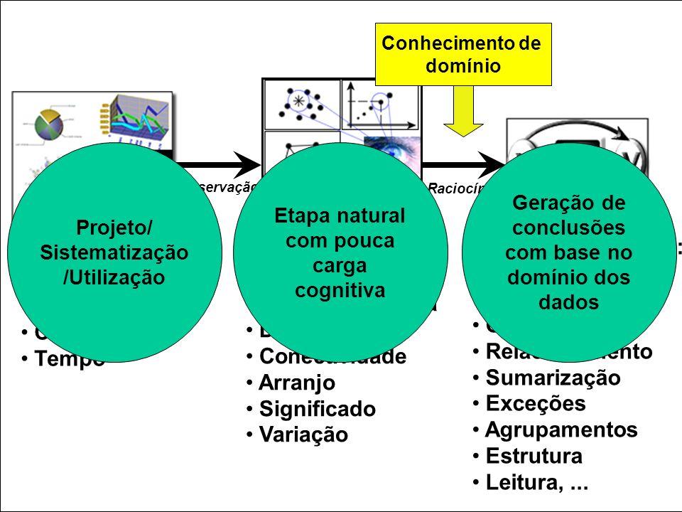 Recursos: pré-atenção percepção raciocíonio Pré-atenção: Posição Forma Cor Tempo Observação Raciocínio Projeto/ Sistematização /Utilização Percepção (