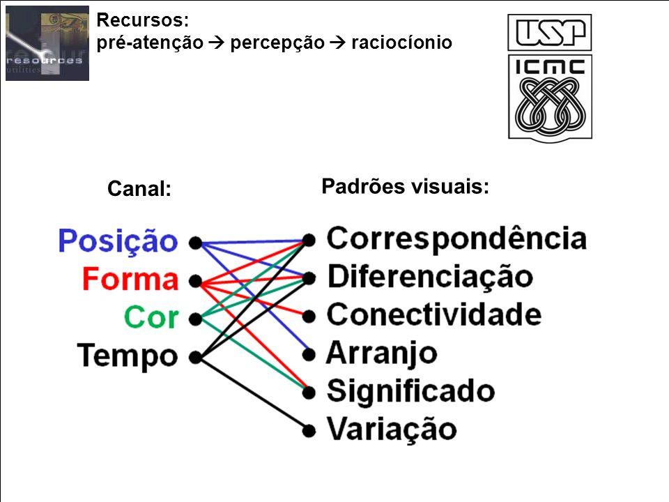 Recursos: pré-atenção percepção raciocíonio Canal: Posição Forma Cor Tempo Padrões visuais: Correspondência Diferenciação Conectividade Arranjo Signif