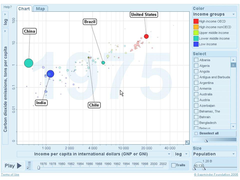 Demonstração Mundo: Renda X Emissão de Carbono PROJEÇÃO ANIMADA Dados de IDH Ano Nome do país Tamanho da população Grupo de renda Renda per capita (U$