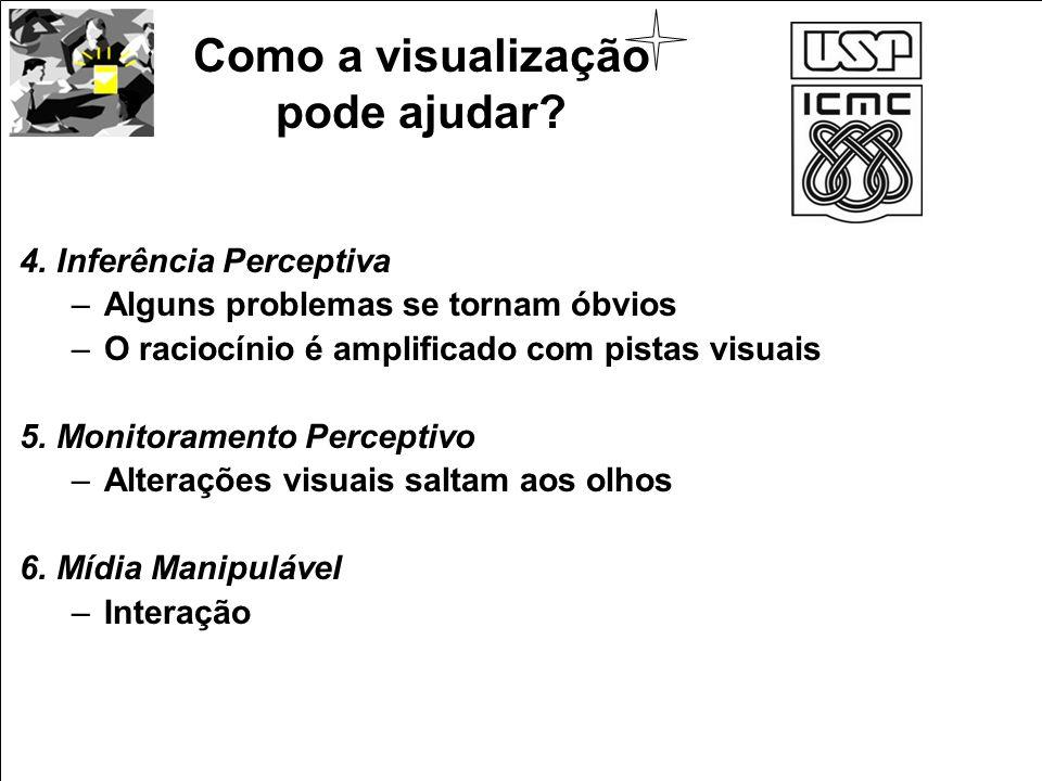 4. Inferência Perceptiva –Alguns problemas se tornam óbvios –O raciocínio é amplificado com pistas visuais 5. Monitoramento Perceptivo –Alterações vis