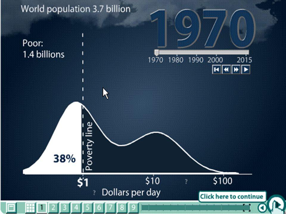 Demonstração Mundo: Distribuição de renda