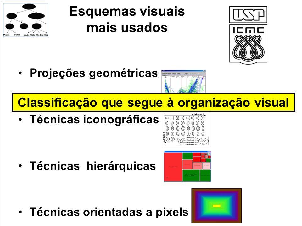 Esquemas visuais mais usados Projeções geométricas Técnicas iconográficas Técnicas hierárquicas Técnicas orientadas a pixels Classificação que segue à