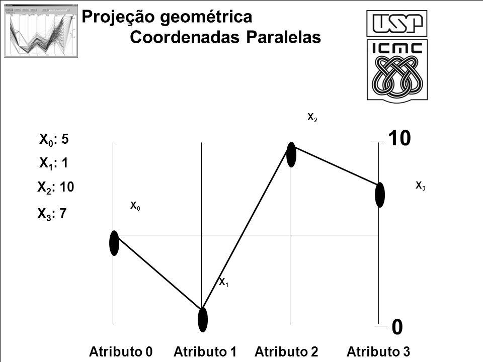 Projeção geométrica Coordenadas Paralelas X0X0 X 0 : 5 X1X1 X 1 : 1 X2X2 X 2 : 10 X3X3 X 3 : 7 Atributo 0Atributo 1Atributo 2Atributo 3 10 0