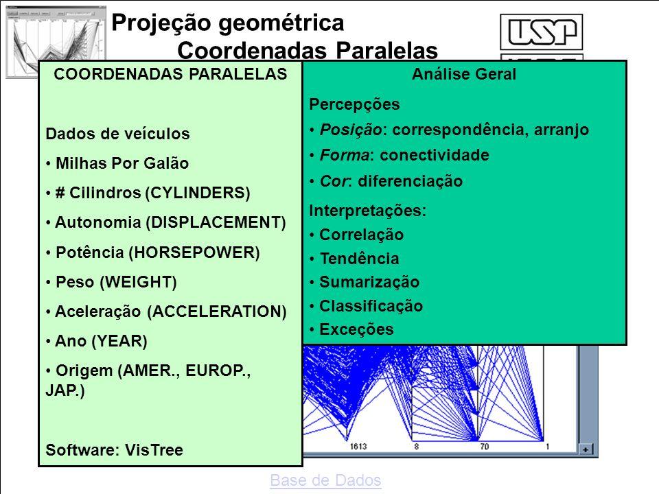 Projeção geométrica Coordenadas Paralelas COORDENADAS PARALELAS Dados de veículos Milhas Por Galão # Cilindros (CYLINDERS) Autonomia (DISPLACEMENT) Po