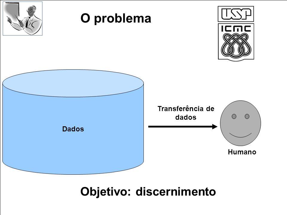 O problema Dados Humano Objetivo: discernimento Transferência de dados