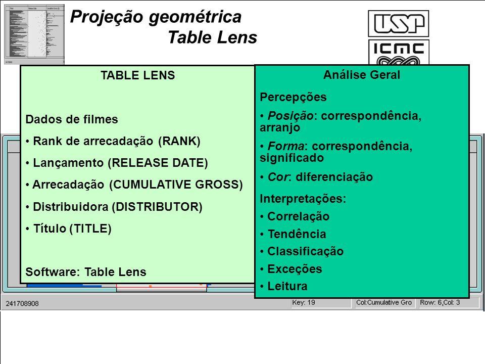 Projeção geométrica Table Lens TABLE LENS Dados de filmes Rank de arrecadação (RANK) Lançamento (RELEASE DATE) Arrecadação (CUMULATIVE GROSS) Distribu