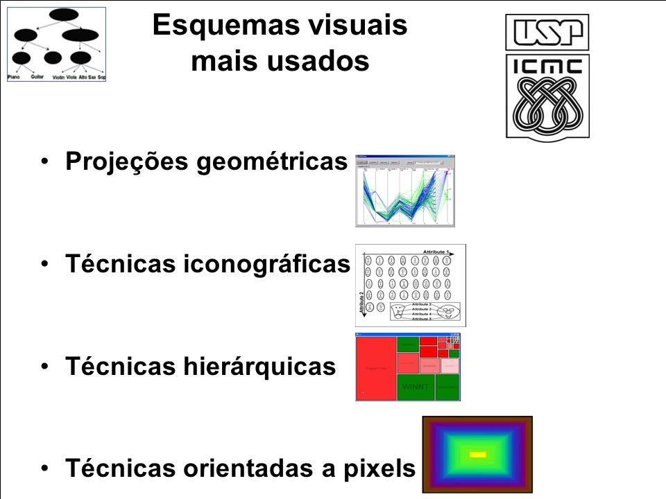 Esquemas visuais mais usados Projeções geométricas Técnicas iconográficas Técnicas hierárquicas Técnicas orientadas a pixels