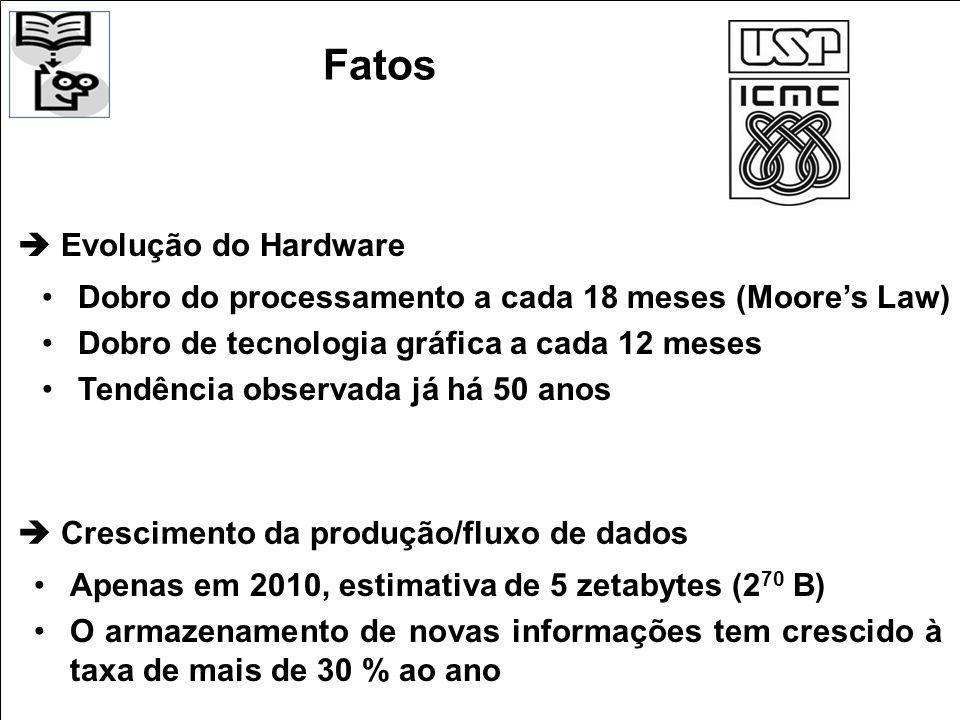 Evolução do Hardware Dobro do processamento a cada 18 meses (Moores Law) Dobro de tecnologia gráfica a cada 12 meses Tendência observada já há 50 anos