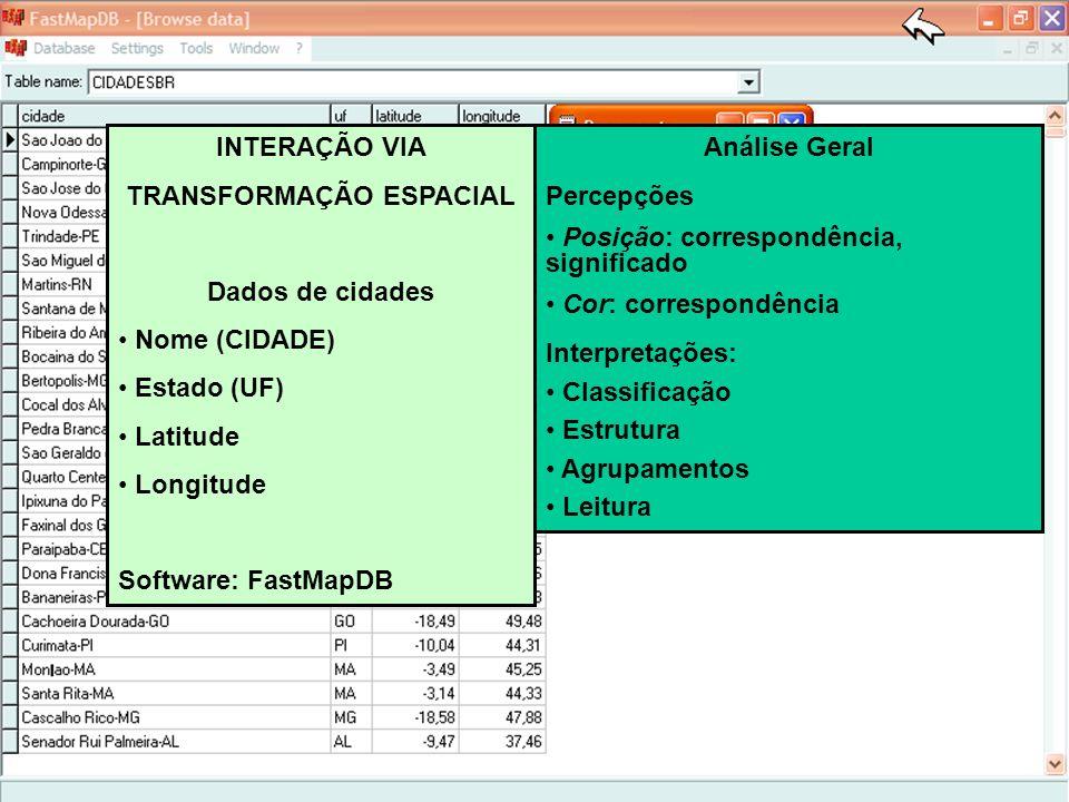Ciência Analítica Visual INTERAÇÃO VIA TRANSFORMAÇÃO ESPACIAL Dados de cidades Nome (CIDADE) Estado (UF) Latitude Longitude Software: FastMapDB Anális