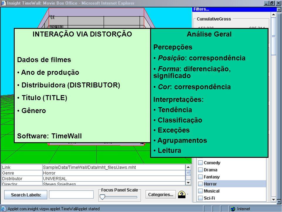 Ciência Analítica Visual INTERAÇÃO VIA DISTORÇÃO Dados de filmes Ano de produção Distribuidora (DISTRIBUTOR) Título (TITLE) Gênero Software: TimeWall