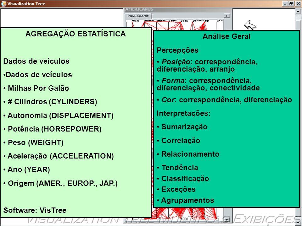 Ciência Analítica Visual AGREGAÇÃO ESTATÍSTICA Dados de veículos Milhas Por Galão # Cilindros (CYLINDERS) Autonomia (DISPLACEMENT) Potência (HORSEPOWE