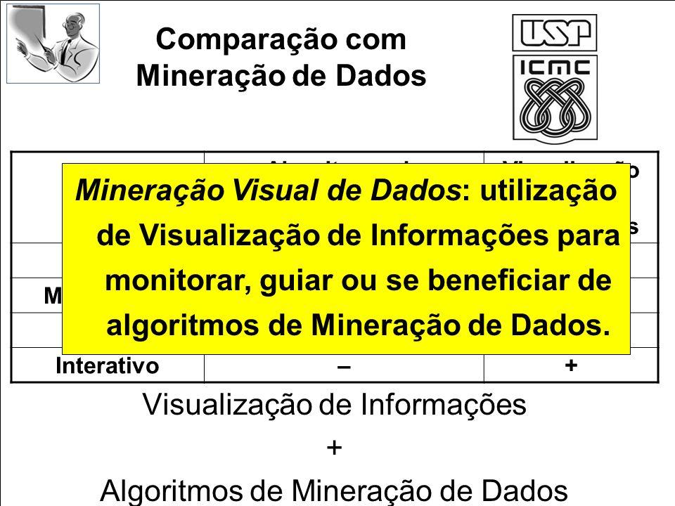 Visualização de Informações + Algoritmos de Mineração de Dados Algoritmos de Mineração de Dados Visualização de Informações Objetivo+– Mensurável+– Fl