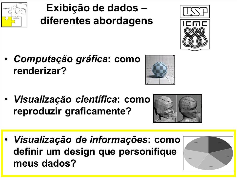 Comparação com Mineração de Dados Extração não trivial de informações implícitas, potencialmente úteis e previamente desconhecidas Caracteristicamente algorítmica
