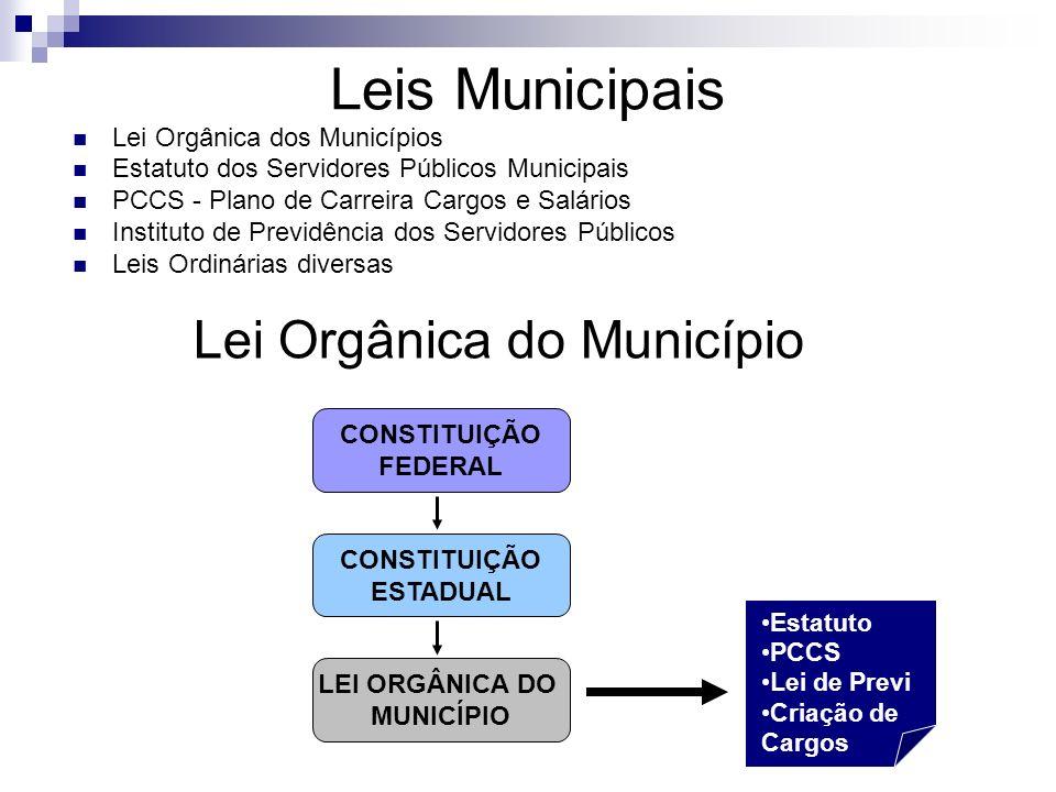 Leis Municipais Lei Orgânica dos Municípios Estatuto dos Servidores Públicos Municipais PCCS - Plano de Carreira Cargos e Salários Instituto de Previd