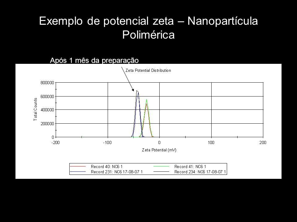 Exemplo de potencial zeta – Nanopartícula Polimérica Após 1 mês da preparação