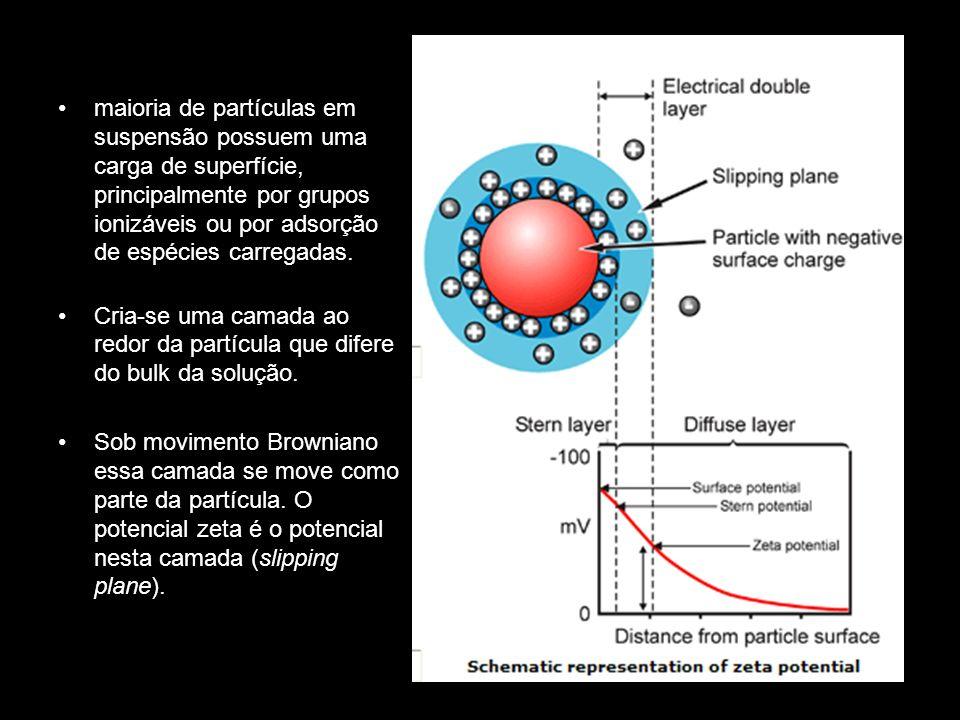 maioria de partículas em suspensão possuem uma carga de superfície, principalmente por grupos ionizáveis ou por adsorção de espécies carregadas. Cria-