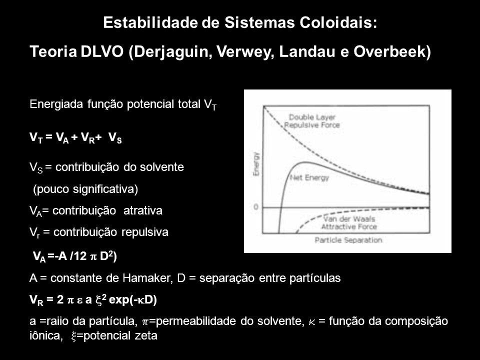 Estabilidade de Sistemas Coloidais: Teoria DLVO (Derjaguin, Verwey, Landau e Overbeek) Energiada função potencial total V T V T = V A + V R + V S V S