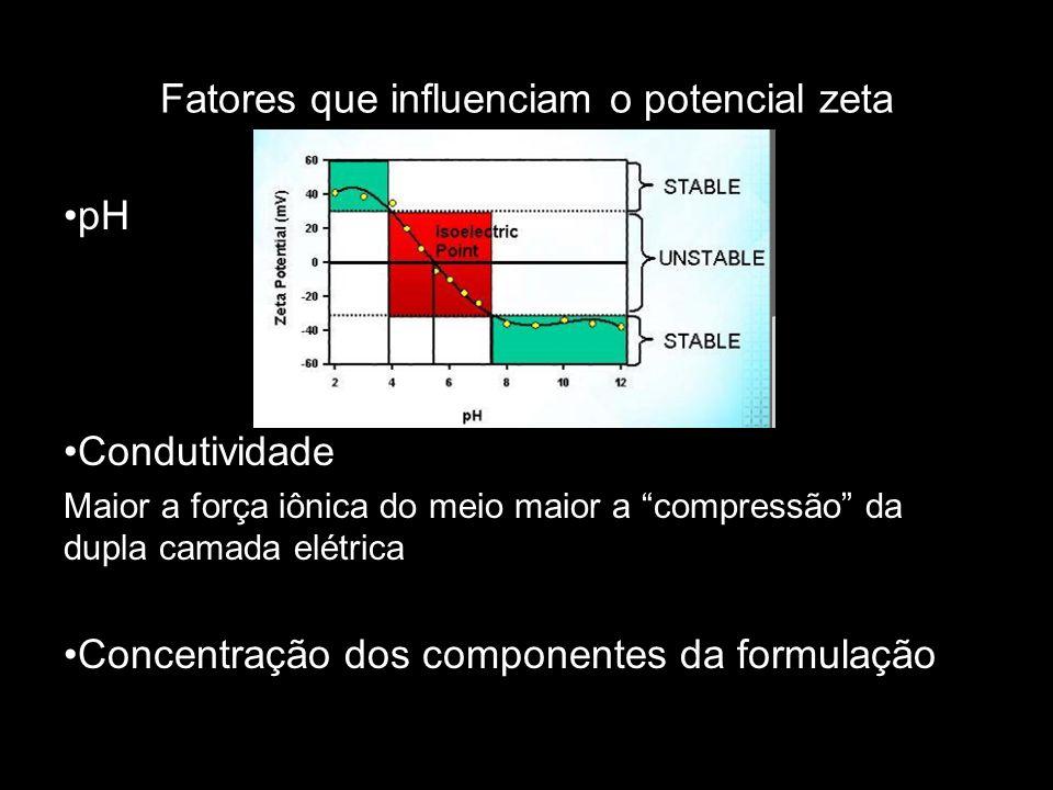 Fatores que influenciam o potencial zeta pH Condutividade Maior a força iônica do meio maior a compressão da dupla camada elétrica Concentração dos co