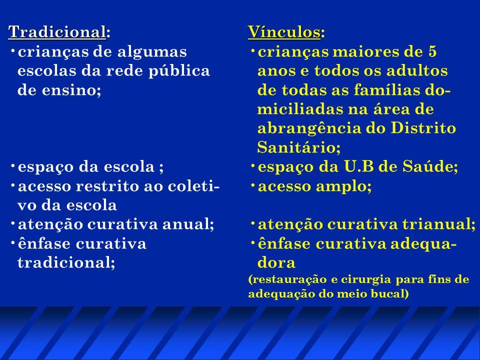 Tradicional Tradicional: crianças de algumas escolas da rede pública de ensino; espaço da escola ; acesso restrito ao coleti- vo da escola atenção cur