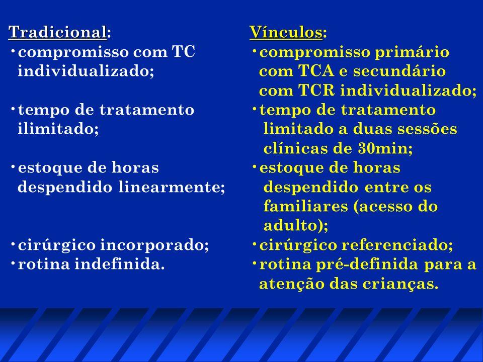 Tradicional Tradicional: compromisso com TC individualizado; tempo de tratamento ilimitado; estoque de horas despendido linearmente; cirúrgico incorpo