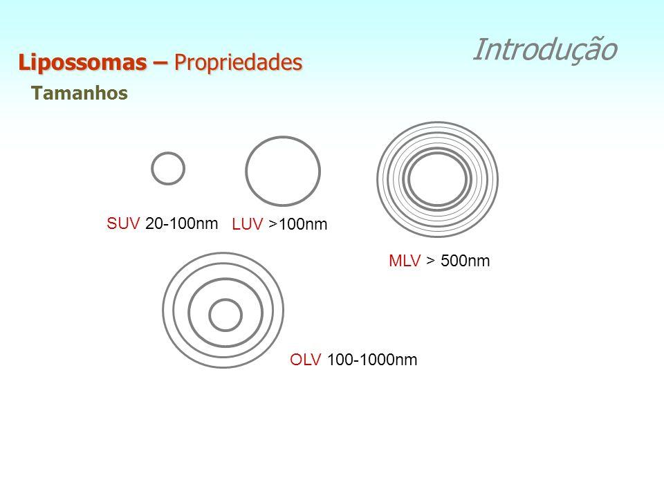 Tamanhos Lipossomas – Propriedades Introdução SUV 20-100nm LUV >100nm MLV > 500nm OLV 100-1000nm