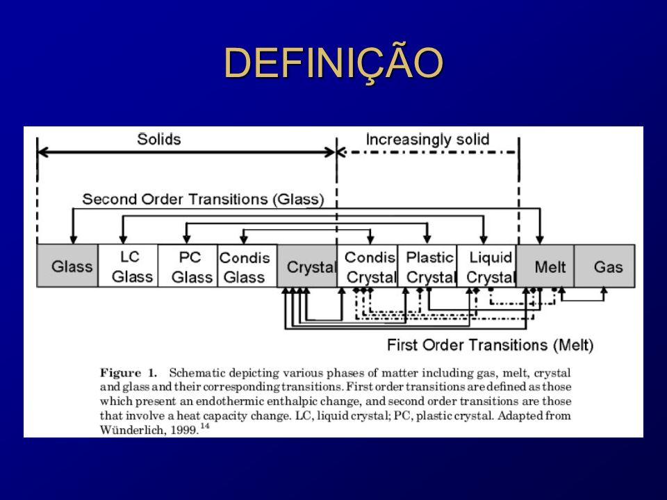 ESTRUTURAS Os cristais líquidos podem apresentar diferentes estruturas em função das condições em que são submetidos: Os cristais líquidos podem apresentar diferentes estruturas em função das condições em que são submetidos: - Nematic: estrutura com apenas ordem orientacional - Smetic: ordem orientacional e em camadas - Smetic: ordem orientacional e em camadas Essa conformação pode ser alterada em função de: - temperatura: chamados termotrópicos Essa conformação pode ser alterada em função de: - temperatura: chamados termotrópicos - temperatura e concentração de solvente: chamados liotrópicos