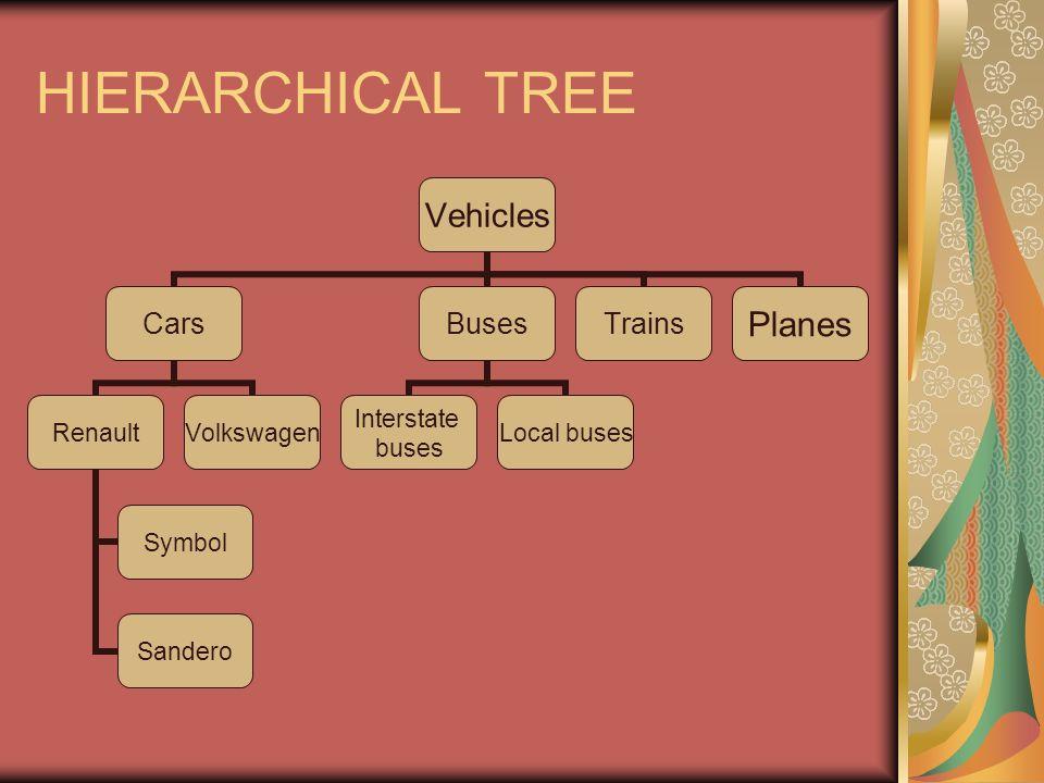 Características dos esquemas mentais A hierarquia é flexível, não rígida, e dinâmica.
