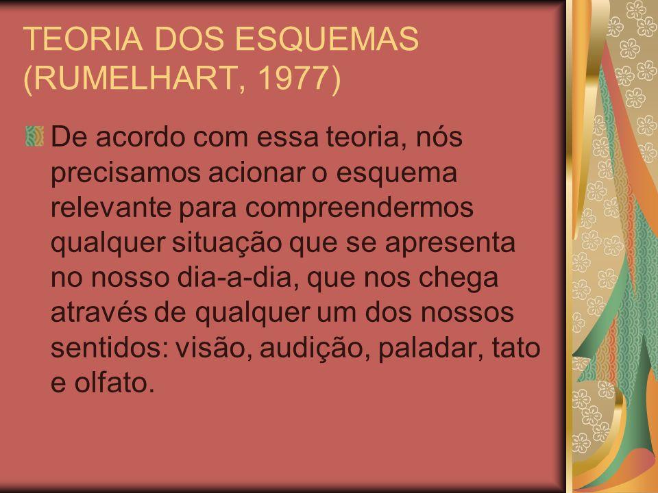 TEORIA DOS ESQUEMAS (RUMELHART, 1977) Isto quer dizer que, como observa Leffa (1996), para compreender o mundo o indivíduo precisa ter dentro de si uma representação do mundo (p.