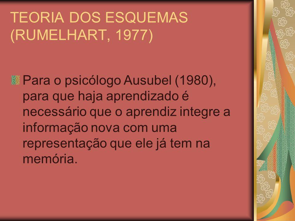 TEORIA DOS ESQUEMAS (RUMELHART, 1977) Ausubel fala em subsunçores (um conceito ou grupo de conceitos) na estrutura cognitiva do indivíduo onde a informação nova se integra.
