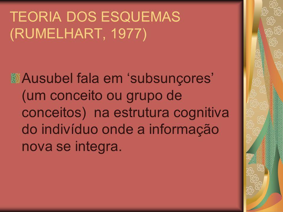 TEORIA DOS ESQUEMAS (RUMELHART, 1977) Por que esquecemos tão rápido aquilo que memorizamos para uma prova.
