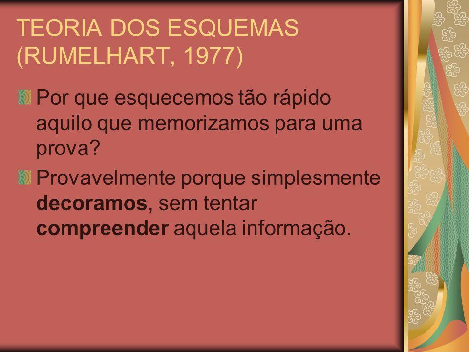 TEORIA DOS ESQUEMAS (RUMELHART, 1977) Para retermos a informação que vem do texto, a compreensão é suficiente.