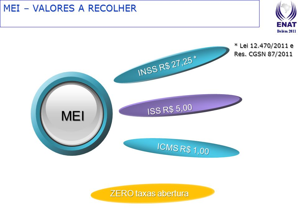 MEI – VALORES A RECOLHER INSS R$ 27,25 * ISS R$ 5,00 MEI ICMS R$ 1,00 ZERO taxas abertura * Lei 12.470/2011 e Res. CGSN 87/2011
