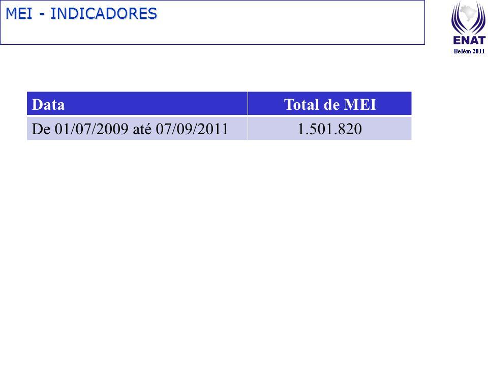 MEI - INDICADORES DataTotal de MEI De 01/07/2009 até 07/09/20111.501.820