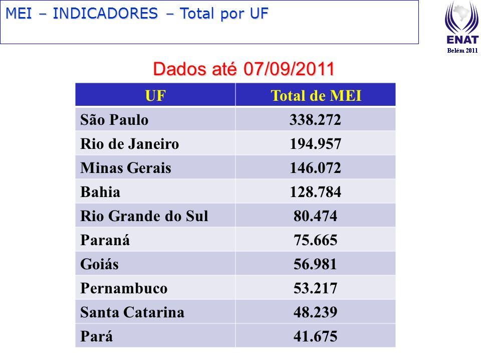 MEI – INDICADORES – Total por UF UFTotal de MEI São Paulo338.272 Rio de Janeiro194.957 Minas Gerais146.072 Bahia128.784 Rio Grande do Sul80.474 Paraná