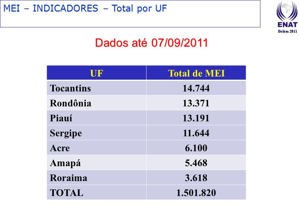 MEI – INDICADORES – Total por UF Dados até 07/09/2011 UFTotal de MEI Tocantins14.744 Rondônia13.371 Piauí13.191 Sergipe11.644 Acre6.100 Amapá5.468 Ror