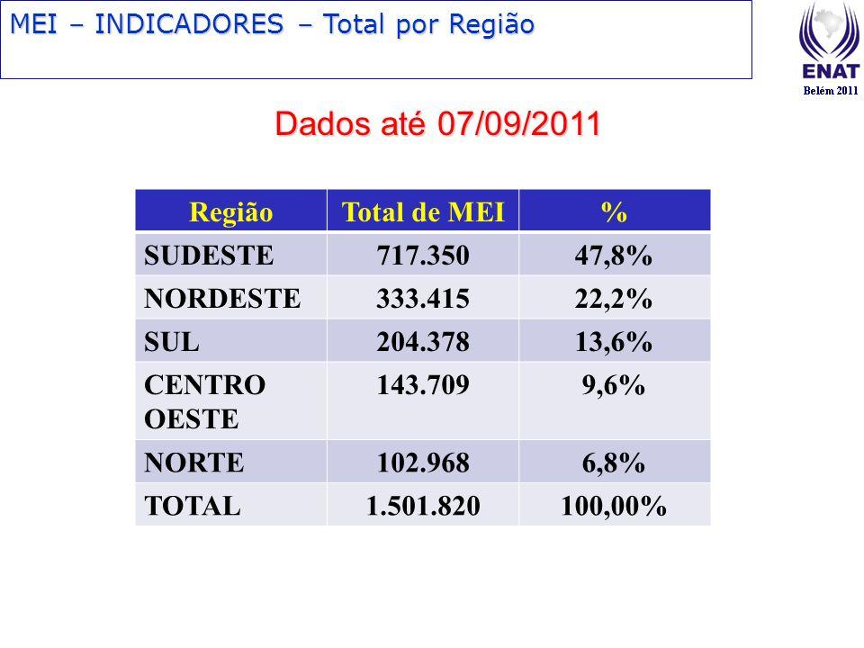 MEI – INDICADORES – Total por Região Dados até 07/09/2011 RegiãoTotal de MEI% SUDESTE717.35047,8% NORDESTE333.41522,2% SUL204.37813,6% CENTRO OESTE 14