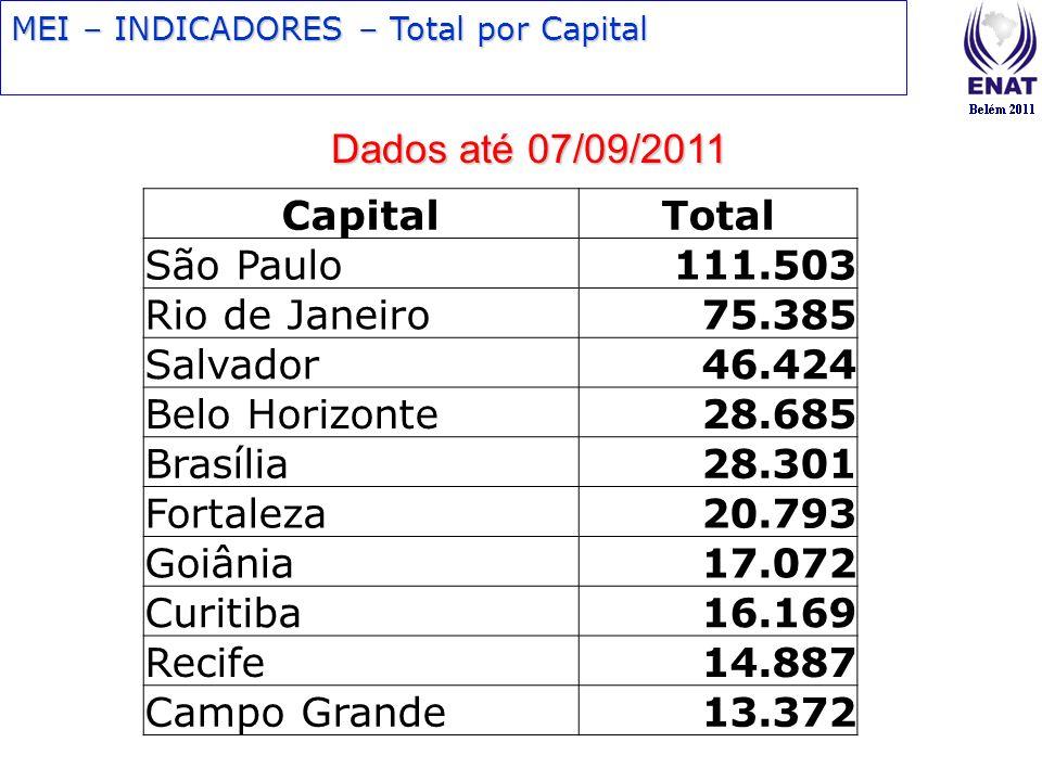 MEI – INDICADORES – Total por Capital Dados até 07/09/2011 CapitalTotal São Paulo111.503 Rio de Janeiro75.385 Salvador46.424 Belo Horizonte28.685 Bras