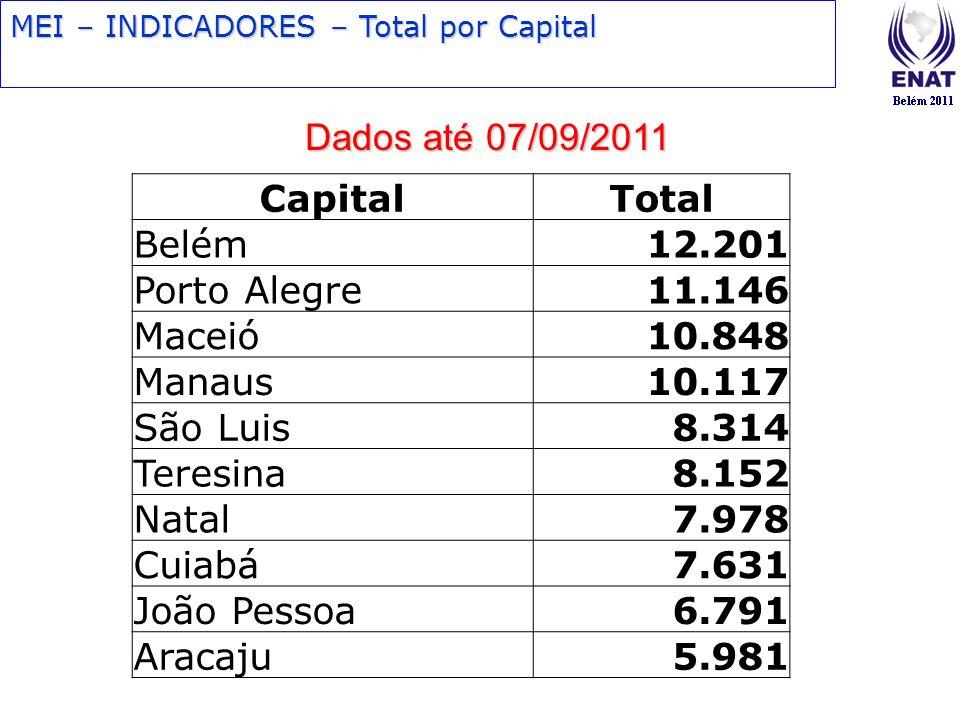 MEI – INDICADORES – Total por Capital Dados até 07/09/2011 CapitalTotal Belém12.201 Porto Alegre11.146 Maceió10.848 Manaus10.117 São Luis8.314 Teresin